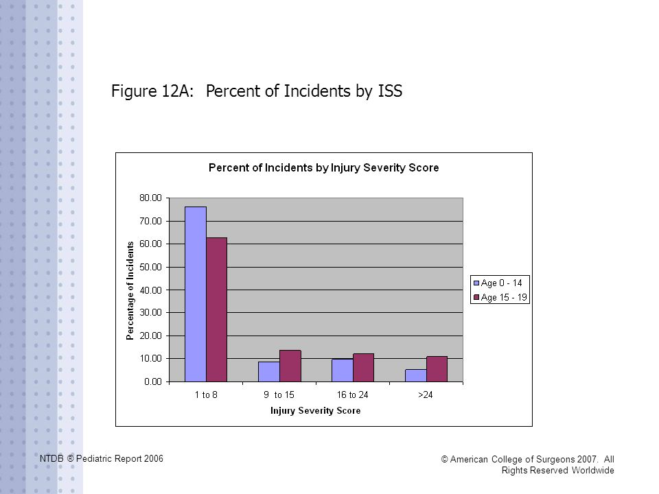 Figure 12A: Percent of Incidents by ISS