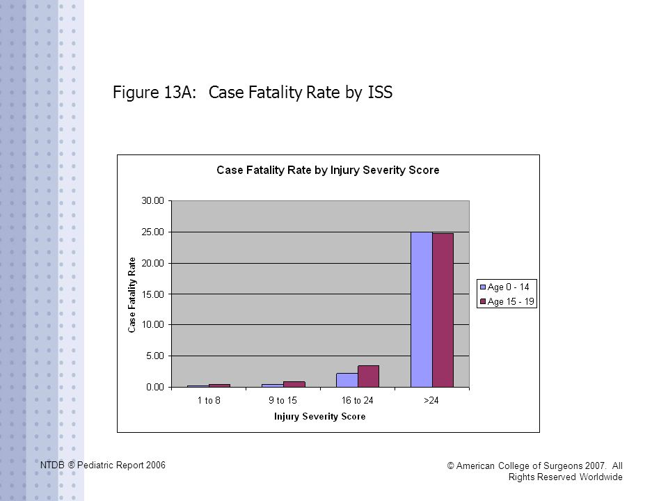 Figure 13A: Case Fatality Rate by ISS