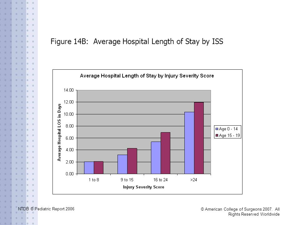 Figure 14B: Average Hospital Length of Stay by ISS