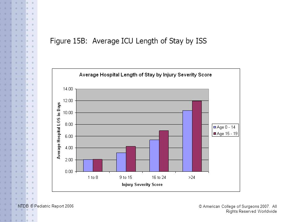 Figure 15B: Average ICU Length of Stay by ISS