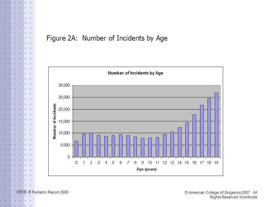 Figure 2A: Number of Incidents by Age
