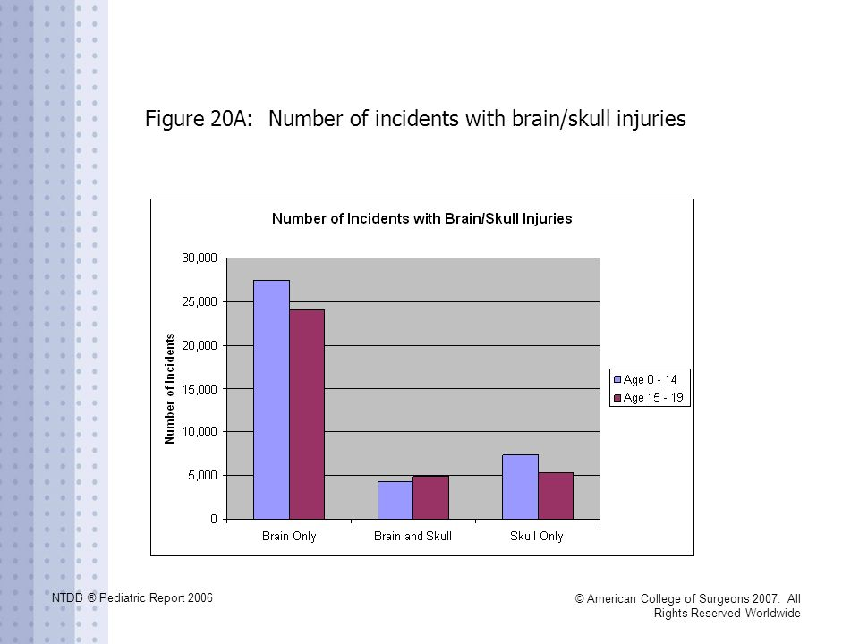 Figure 20A: Number of incidents with brain/skull injuries