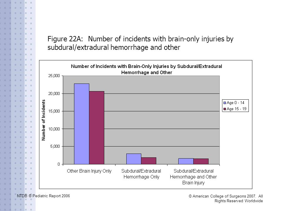 Figure 22A: Number of incidents with brain-only injuries by subdural/extradural hemorrhage and other