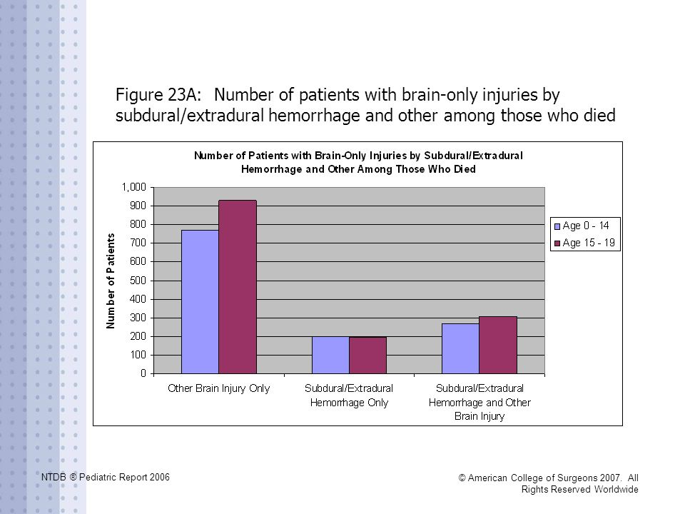 Figure 23A: Number of patients with brain-only injuries by subdural/extradural hemorrhage and other among those who died