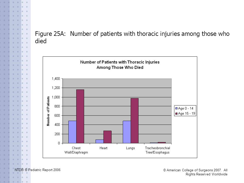 Figure 25A: Number of patients with thoracic injuries among those who died
