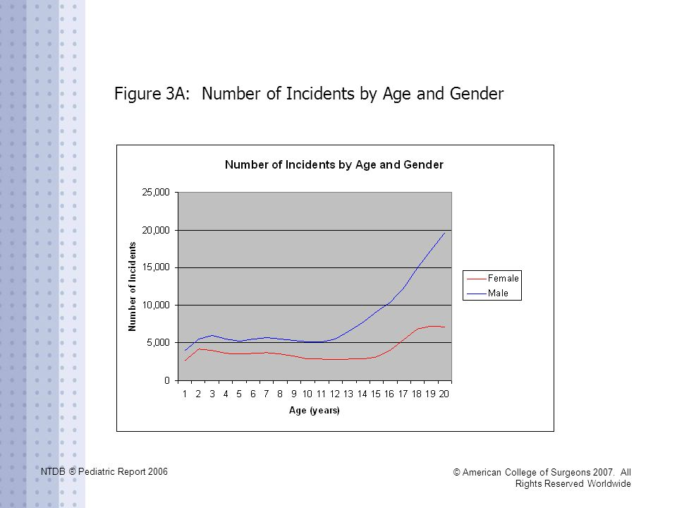 Figure 3A: Number of Incidents by Age and Gender