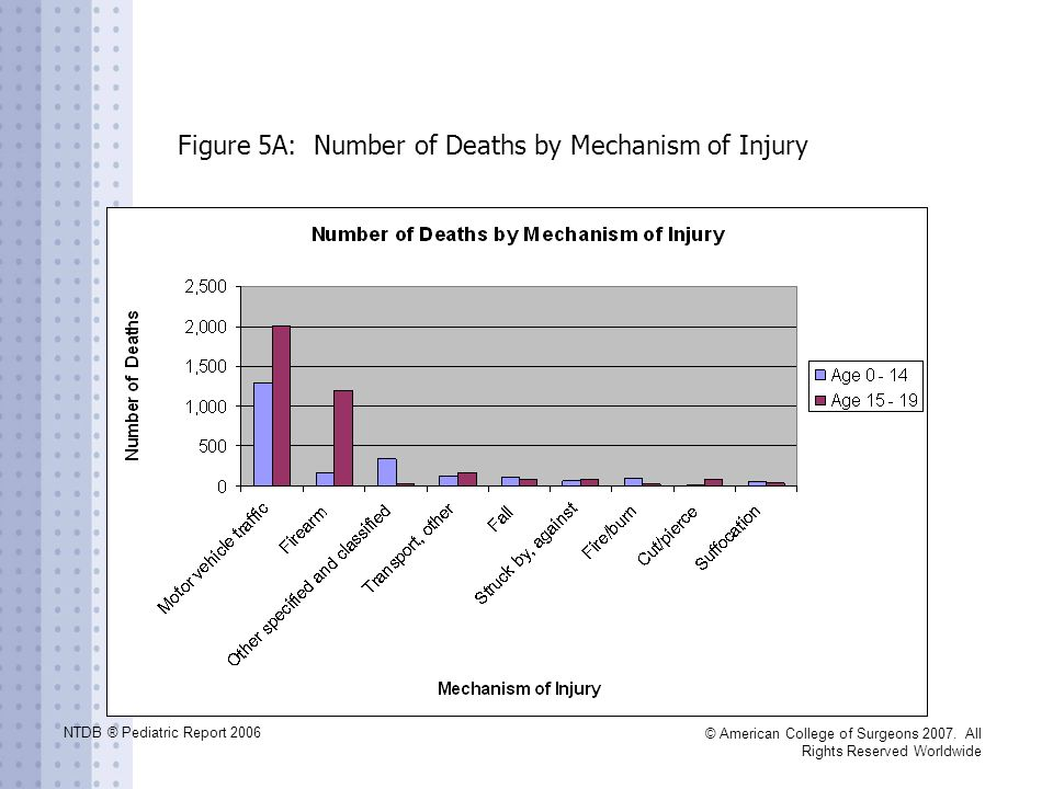 Figure 5A: Number of Deaths by Mechanism of Injury