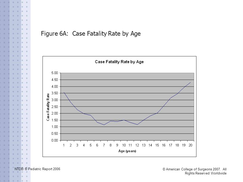 Figure 6A: Case Fatality Rate by Age