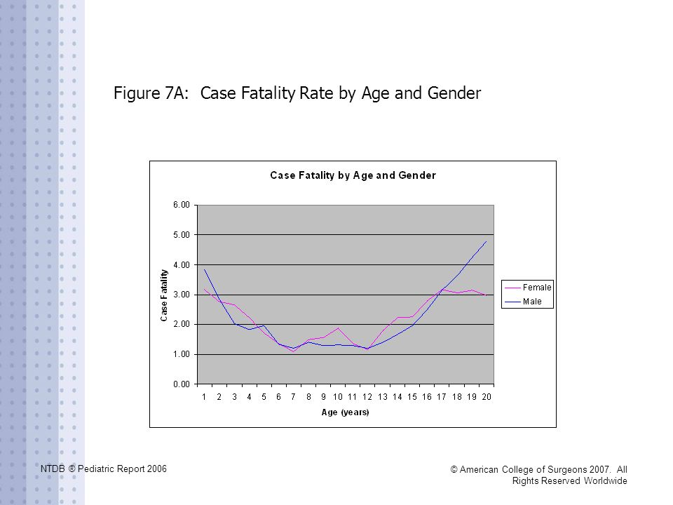 Figure 7A: Case Fatality Rate by Age and Gender