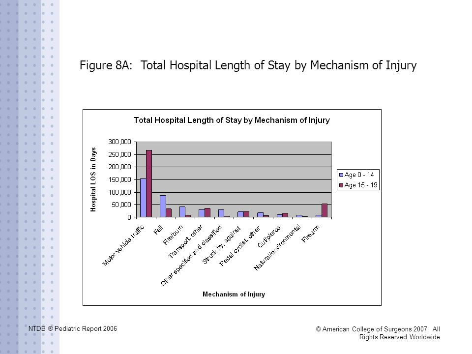Figure 8A: Total Hospital Length of Stay by Mechanism of Injury