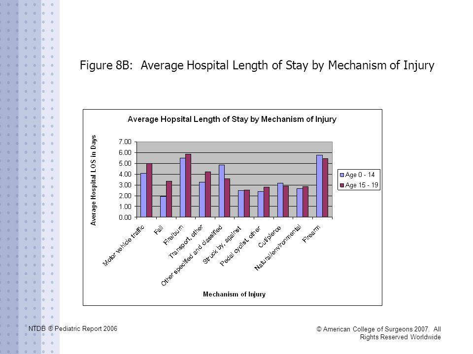 Figure 8B: Average Hospital Length of Stay by Mechanism of Injury