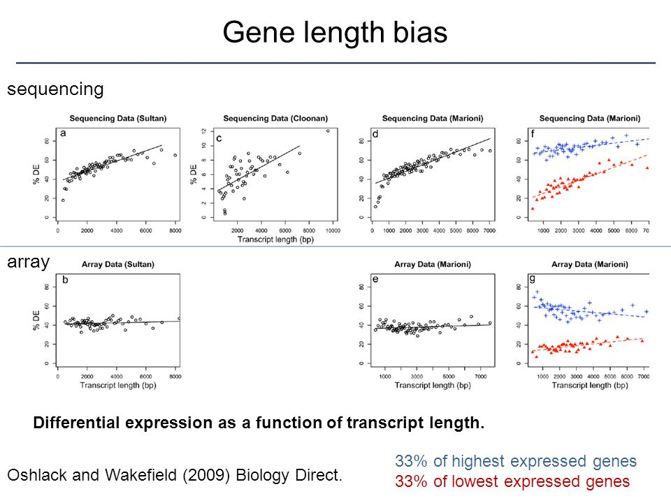 Gene length bias sequencing array