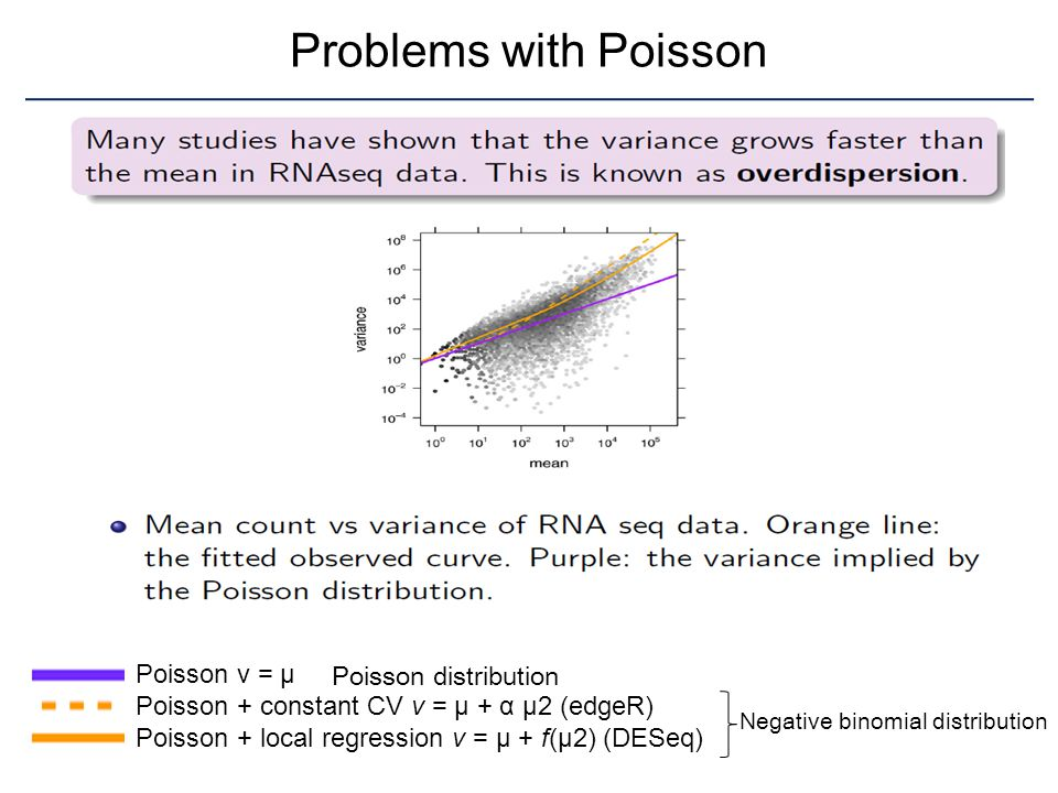 Problems with Poisson Poisson v = μ Poisson distribution