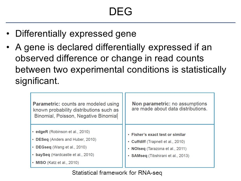 DEG Differentially expressed gene