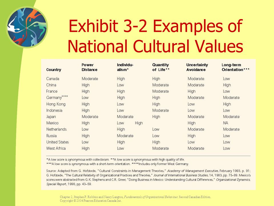 """national differences in cultural and Adler cites researcher andré laurent's finding that cultural differences were """"significantly  microsoft word - organizational vs national culturedoc."""