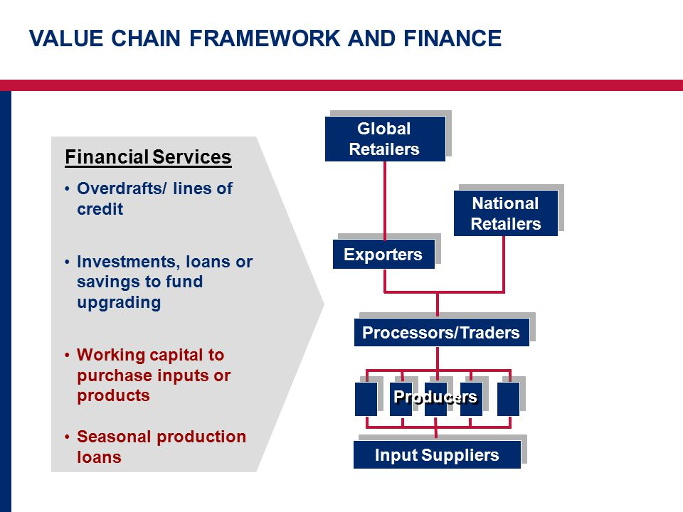 VALUE CHAIN FRAMEWORK AND FINANCE