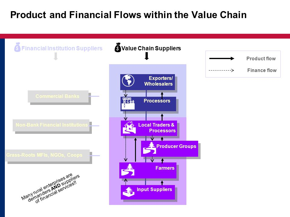 Product and Financial Flows within the Value Chain
