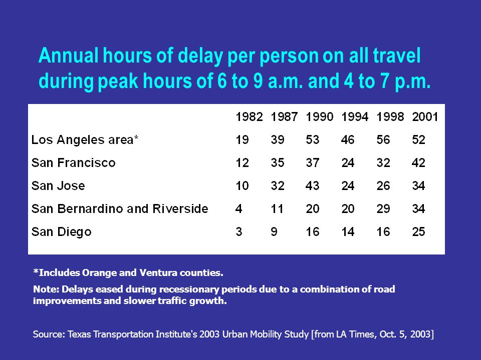Annual hours of delay per person on all travel