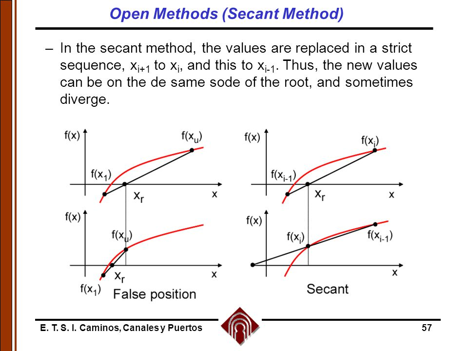 Open Methods (Secant Method)