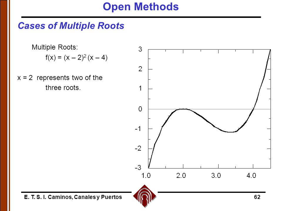 Open Methods Cases of Multiple Roots Multiple Roots: