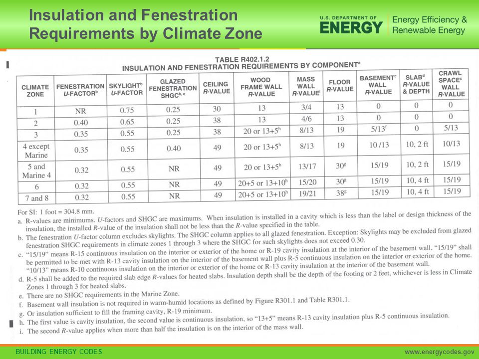 Residential Provisions Of The 2015 International Energy