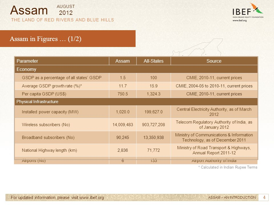 Assam Assam in Figures … (1/2) 2012 Parameter Assam All-States Source