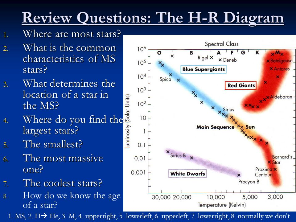 Stars their properties ppt download review questions the h r diagram ccuart Images