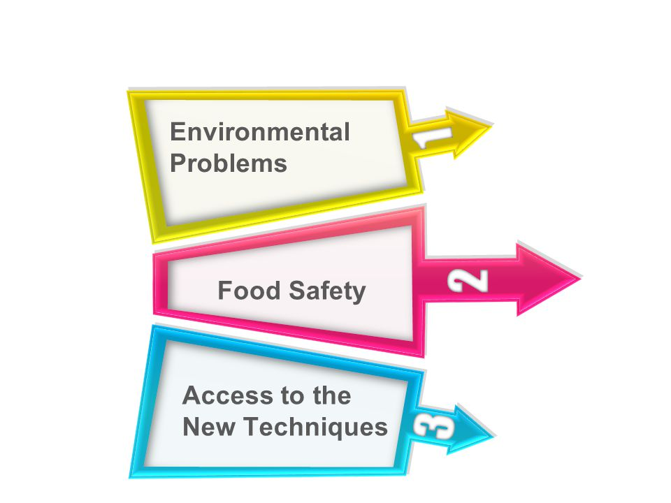 2 Food Safety 1 Environmental Problems 3 Access to the New Techniques