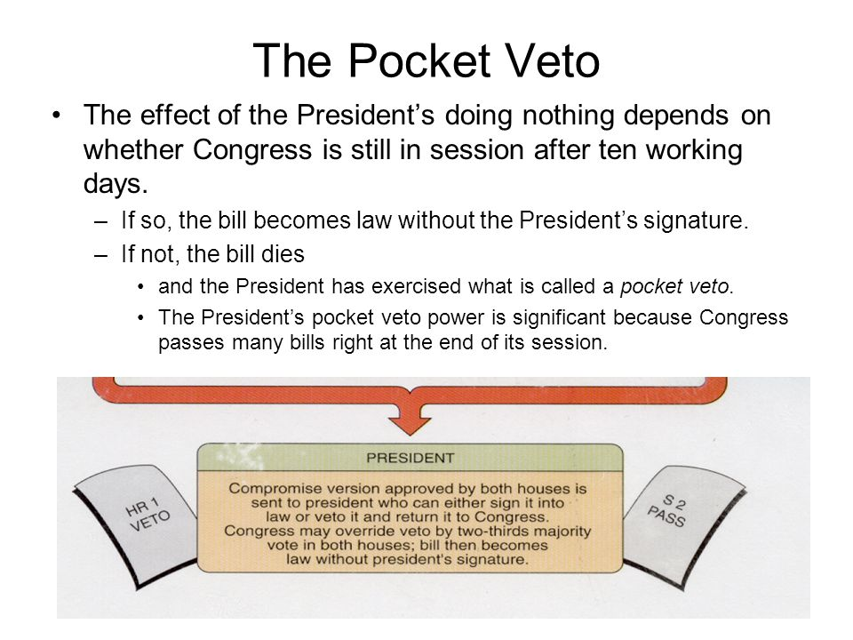 Consider the operation and importance of the Presidents veto