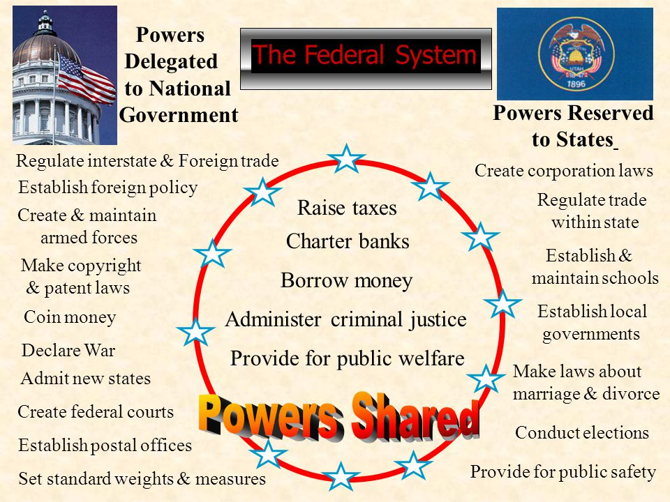 Powers Shared The Federal System Powers Delegated to National
