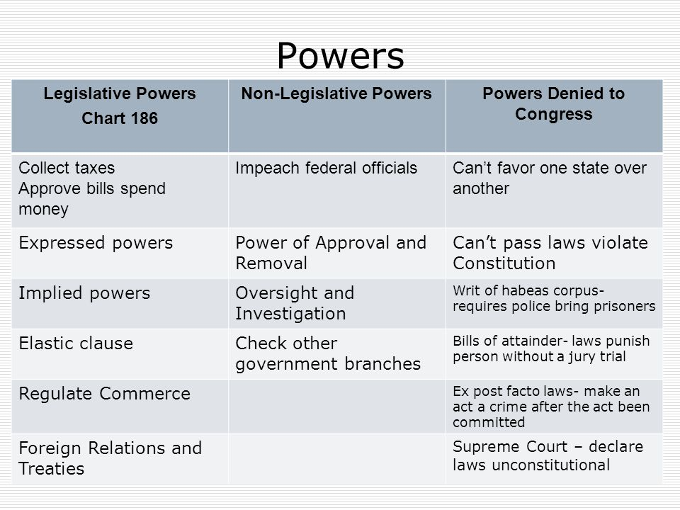 Legislative Branch Congress Ppt Download