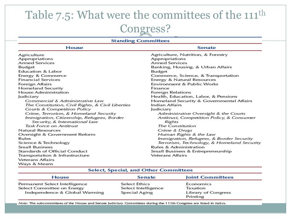 Table 7.5: What were the committees of the 111th Congress