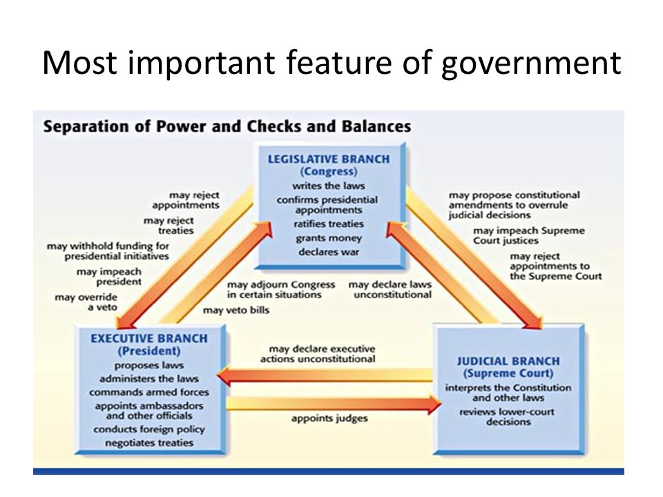 importance of government Governments importance in the 5 themes of civilization  religion, geography, government, economics, and culture these are the five individual themes that combine to create every major civilization since the dawn of man.