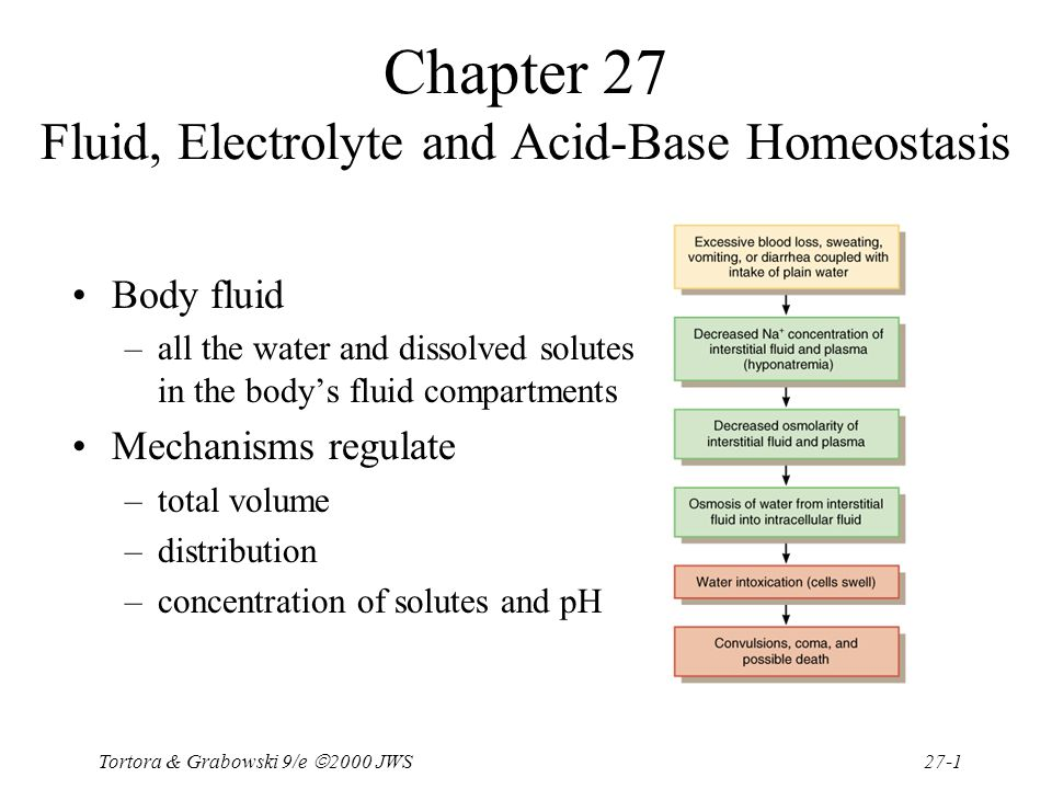 fluid electrolyte and acid base balance water homeostasis 1 electrolyte homeostasis • the fluid surrounding the cells in the body must maintain a specific electrolyte balance water and electrolyte imbalances.