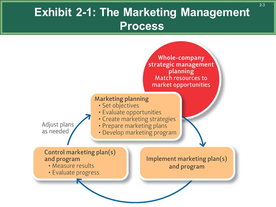 management process planning Planning is the function of management that planning is a process the management functions of planning, organizing, leading, and controlling are.