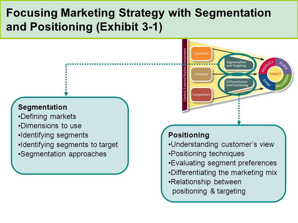 positioning and marketing mix Companies need to adapt their marketing strategy to these requirements, in  particular branding decisions, positioning, and marketing mix.