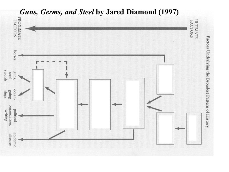 jared diamond thesis germs Quizlet provides jared diamond activities germs, steel 1 - jared diamond cargo wealth inequality hunter-gatherers/ explain jared diamond's thesis in this.