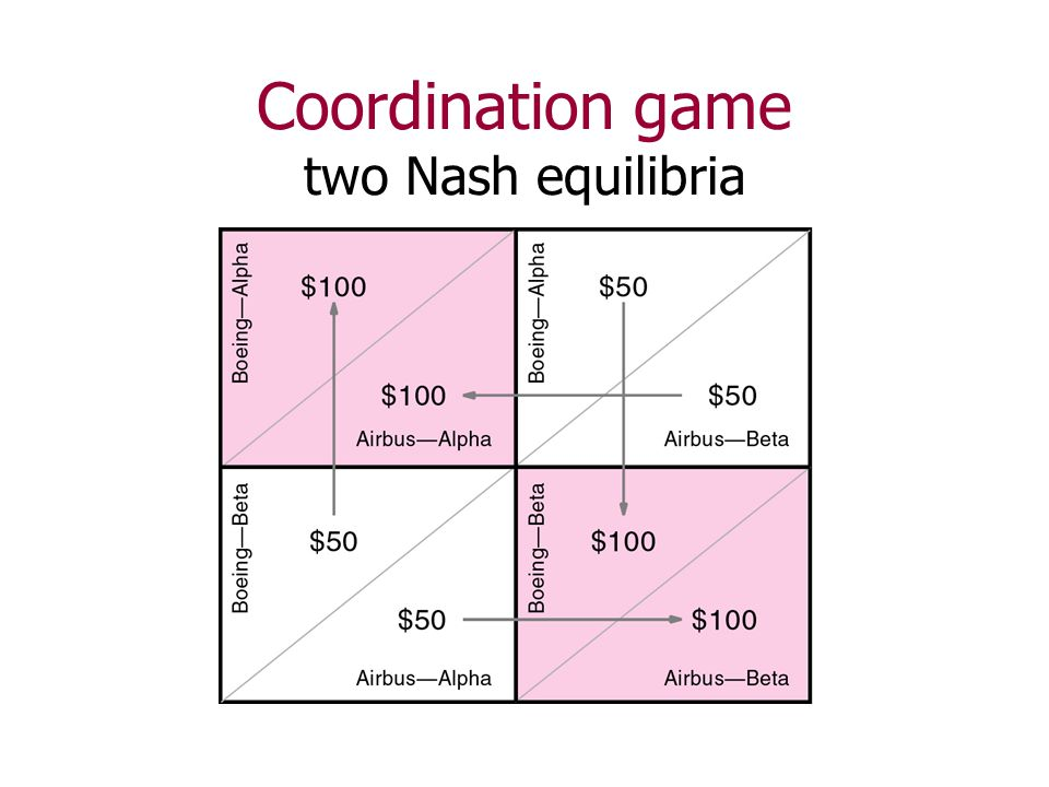 how to find nash equilibrium in game theory