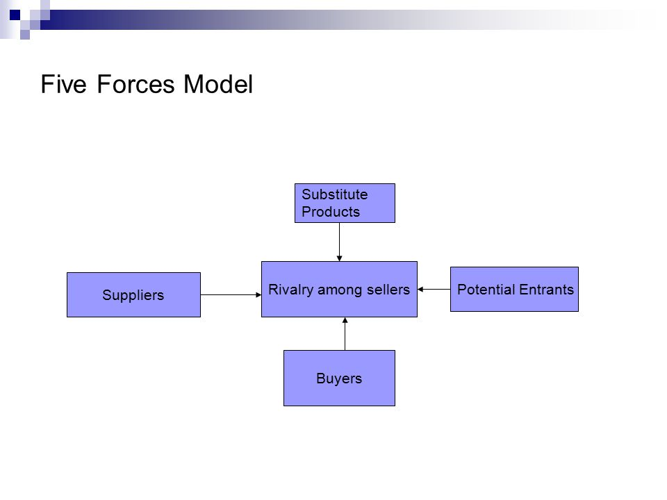 Five Forces Model Substitute Products Rivalry among sellers