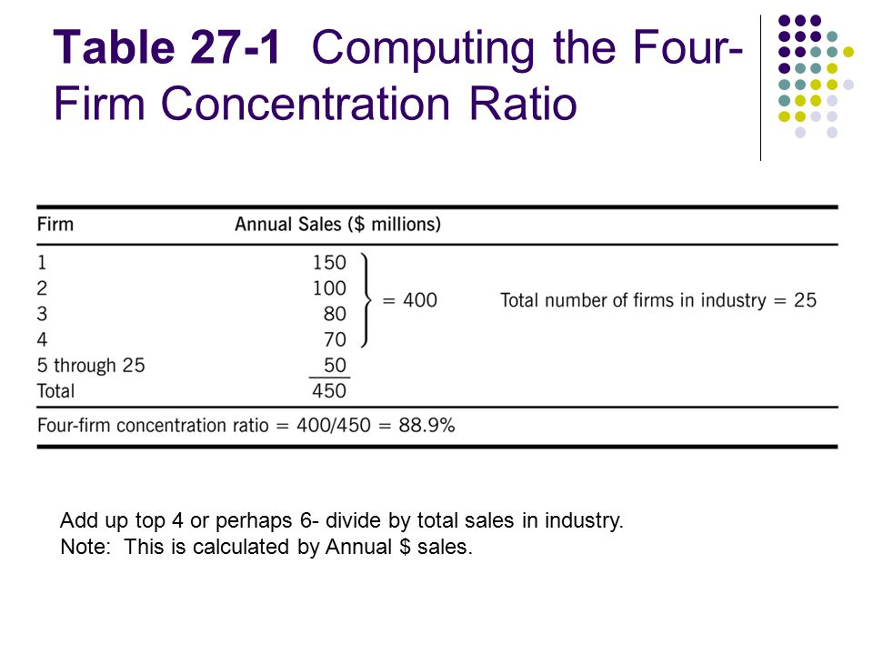 the four firm concentration ratio in telecom sector