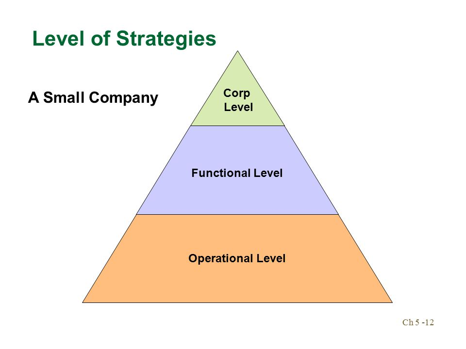 google functional level strategy Google's corporate strategy is to accelerate innovation and strengthen what is google's corporate level strategy what is google's functional-level strategy.