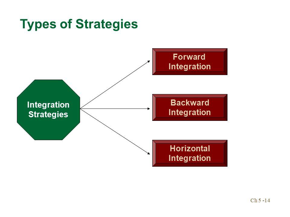 integration strategies intensive strategies diversification strategies defensive strategies Types of strategies integration strategies intensive strategies diversification  strategies defensive strategies guidelines for pursuing strategies mergers and .