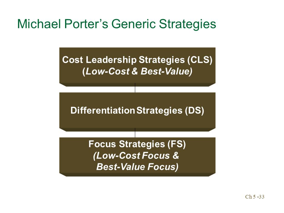 michael porter's generic strategies Free essay: michael porter's generic strategies according to porter, strategies allow organizations to gain competitive advantage from three different bases.