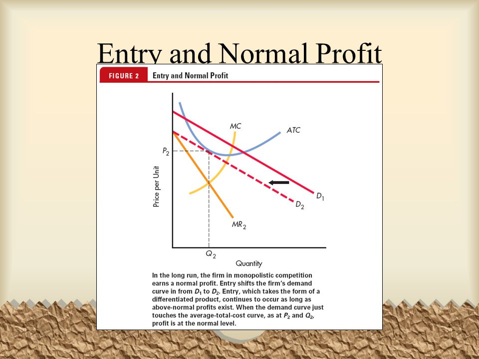 Entry and Normal Profit
