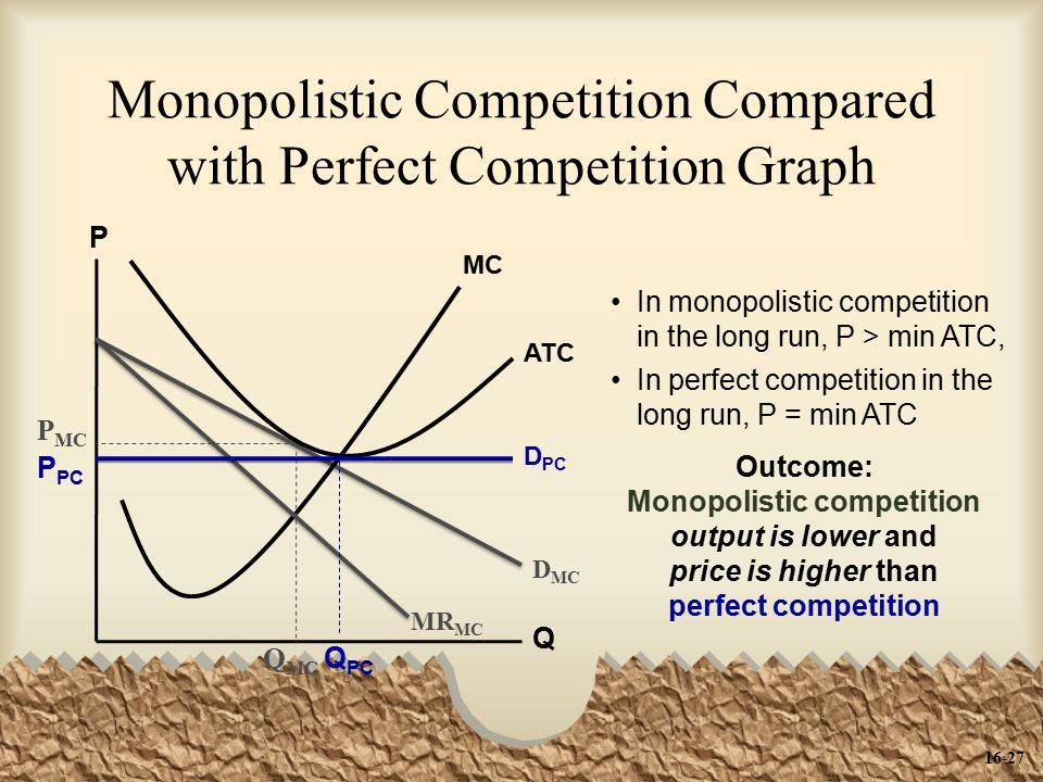 Monopolistic Competition Compared with Perfect Competition Graph