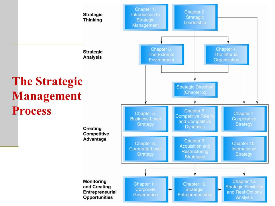 evaluating strategic management inside honda motors Access general motors corporate governance documents corporate strategy gm's purpose begins with a few simple but incredibly powerful words.