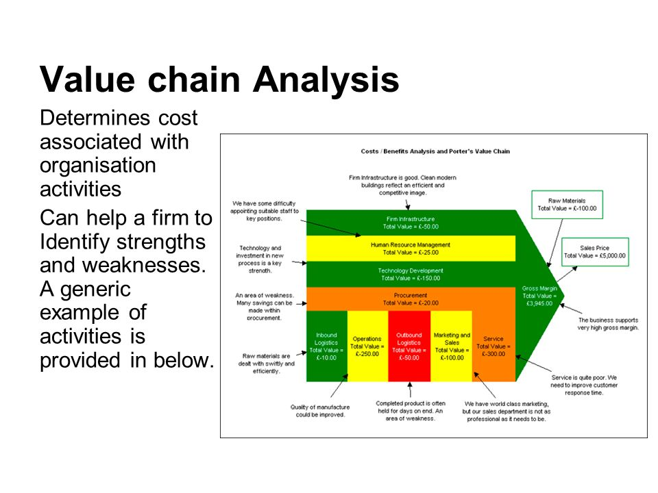 how can value chain analysis help identify a company s strengths and weaknesses Strategic choice approach swot (strengths, weaknesses, opportunities,  threats) time  how value chain activities are carried out determines costs and  affects profits  even thousands, of activities in the process of converting inputs  to outputs  infrastructure - serves the company's needs and ties its various parts .