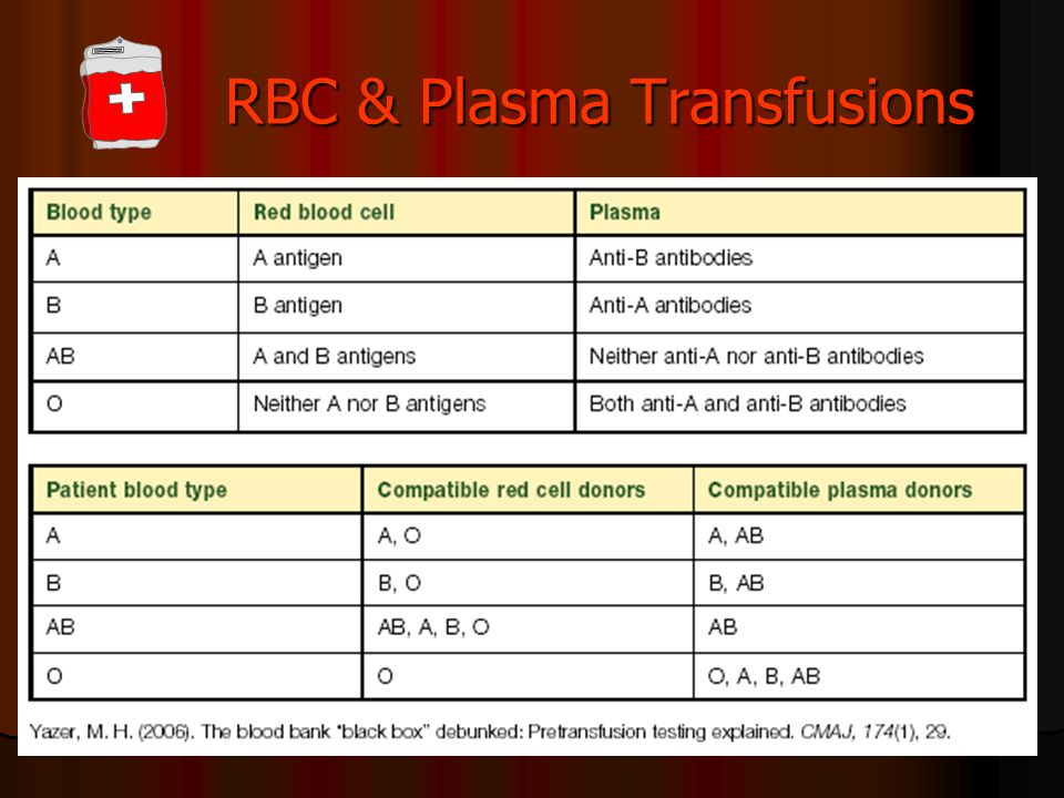 Blood Administration Ppt Video Online Download