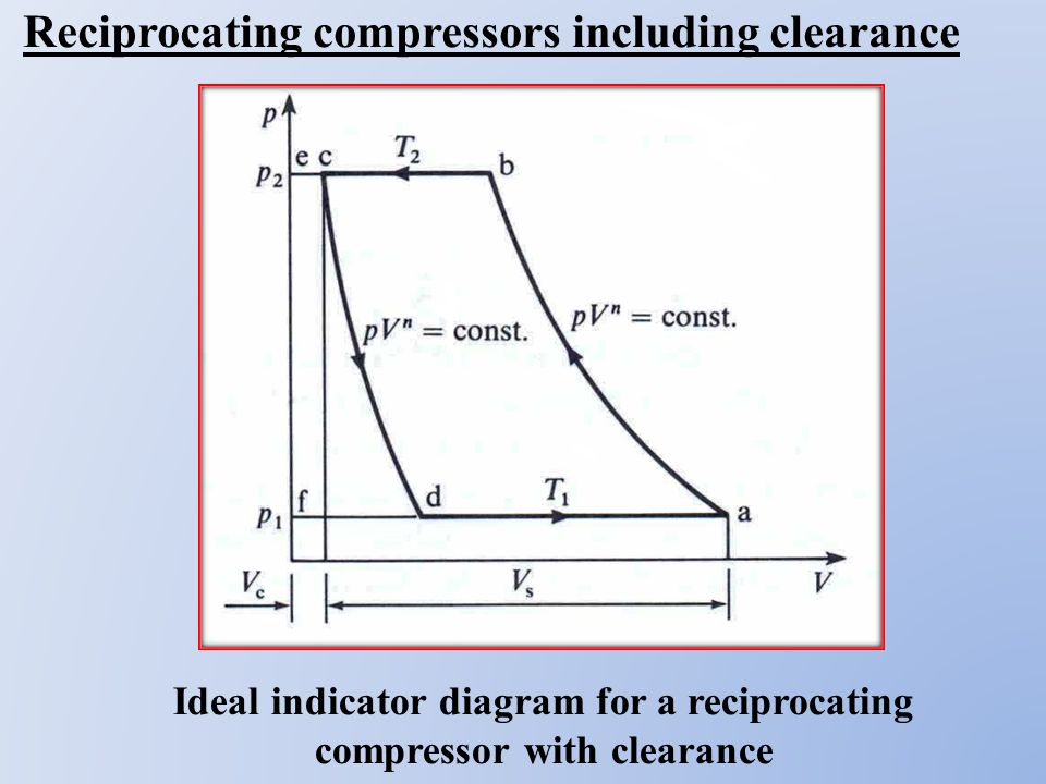 ts diagram of compressor exploded diagram of gas compressor