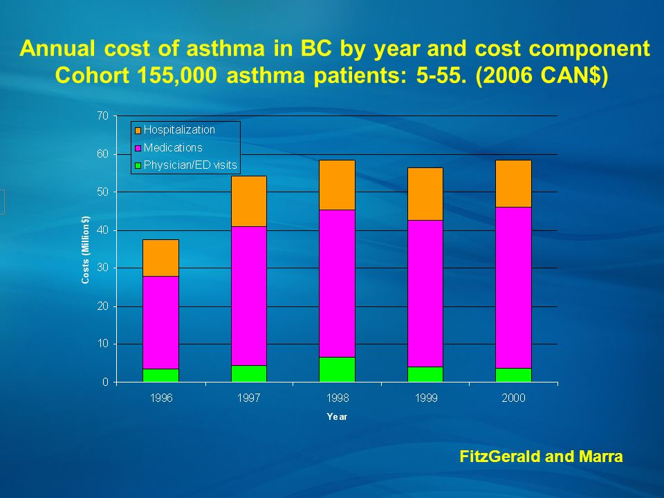 Annual cost of asthma in BC by year and cost component Cohort 155,000 asthma patients: 5-55. (2006 CAN$)
